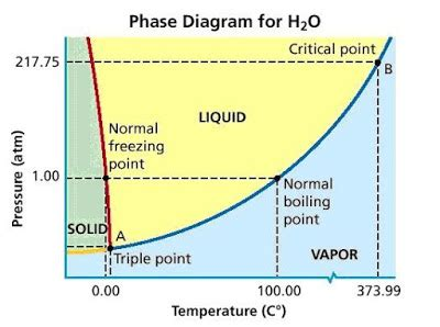 in this phase diagram for water how does the water phase diagram differ from those of most