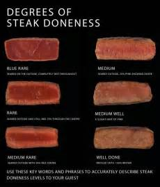 meat temperature and how to order manrelm