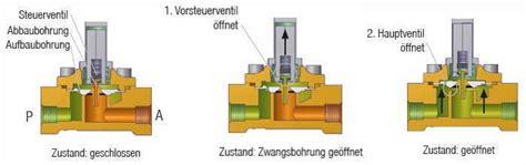 Fußbodenheizung Ventile öffnen by Magnetventil Funktion Eckventil Waschmaschine