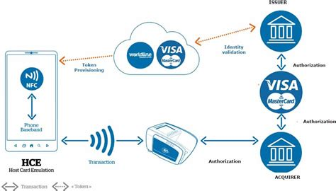 mobile nfc payments mobile nfc payments postbank worldline startet hce