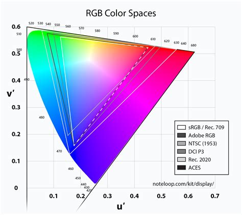 rgb color space color space