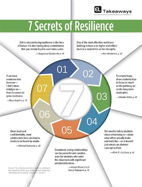 Learning The Secrets Of Resources 3 by 7 Secrets Of Resilience Learning Strategies Stuff