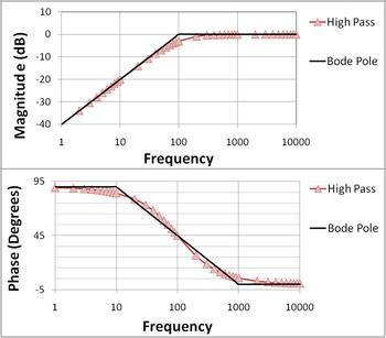 diagramme de bode filtre passe bas matlab bode plot