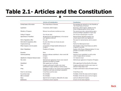 Outline Of Articles Of The Us Constitution by Articles Of Confederation And The Constitution Versus Proofreadingx Web Fc2