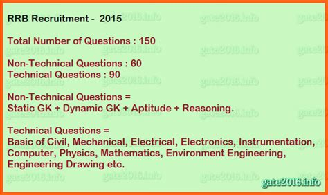 Pattern Of Objective Type Questions | rrb sse je paper pattern syllabus tkxam