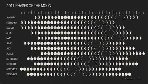 Moon Cycle Calendar Pearl Pearl Jewelry Pearl