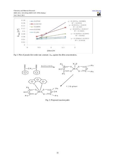 synthesis and characterization of nickel and nickel synthesis characterization and kinetic studies of nickel ii