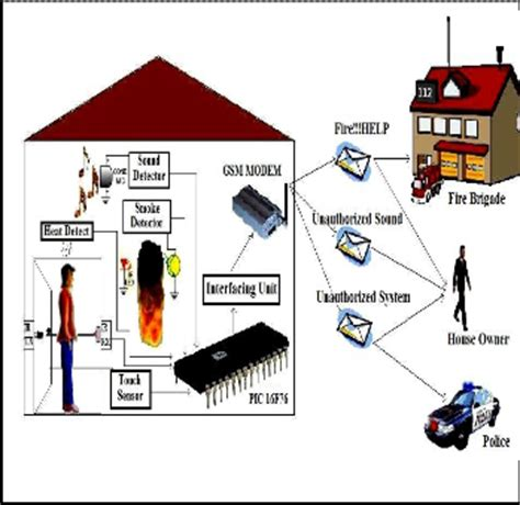 design and implementation of low cost home security system