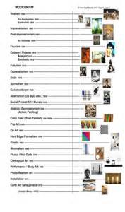 history of interior design pdf best 25 history timeline ideas on