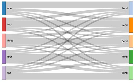how to read sankey diagrams r adding color to sankey diagram in rcharts stack overflow