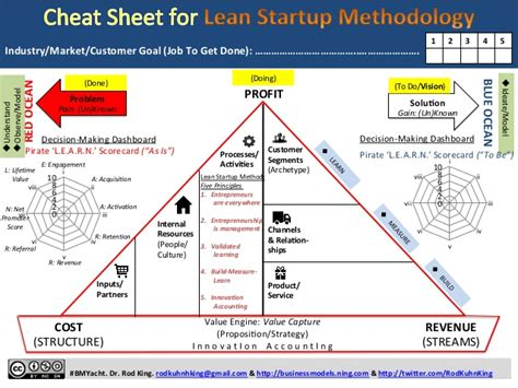 Cheat Sheet For Lean Startup Methodology One Page Template And Illus Lean Startup Model Template