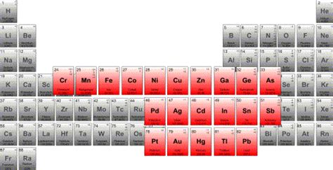 what are the heavy metals on the periodic table heavy metal reduction from industrial wastewater streams