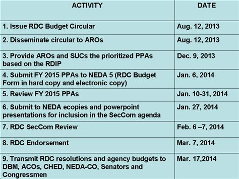 Calendar Budget Reviews Rdc Issues Fy 2015 Budget Review Calendar