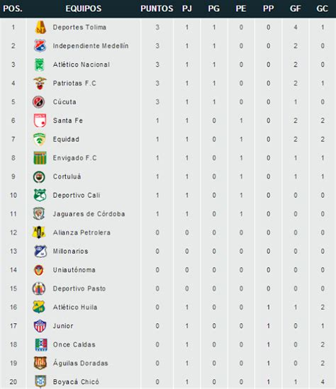 tabla general de ascenso 2016 calendar template 2016 tabla posiciones liga de ascenso calendar template 2016