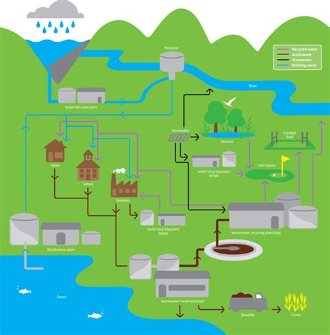 sydney water drainage diagram powerhouse museum water management ecologic
