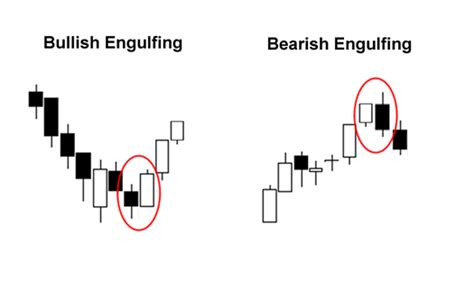 candlestick pattern game dual candlestick patterns