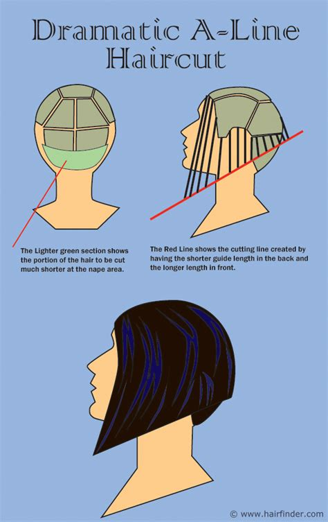 how to cut a layered bob haircut diagram how to cut a dramatic a line hair cut or concave bob