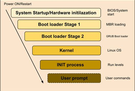 tutorial linux boot process linux booting process explained the linux juggernaut