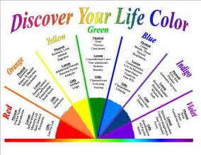Astrology Color Pendulum Charts Images Femalecelebrity