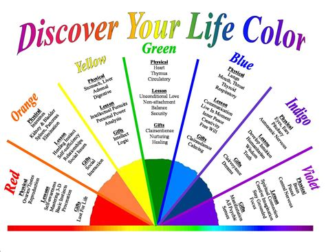 color horoscope pendulum charts images femalecelebrity