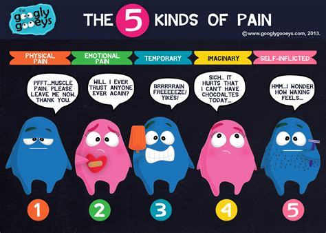 five kinds of pain googly gooeys