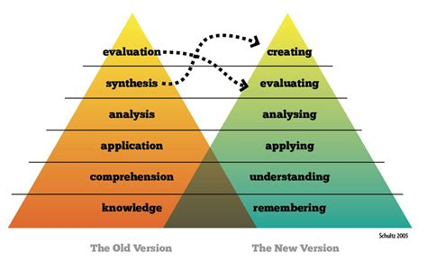 edmodo old version bloom s taxonomy lessons tes teach