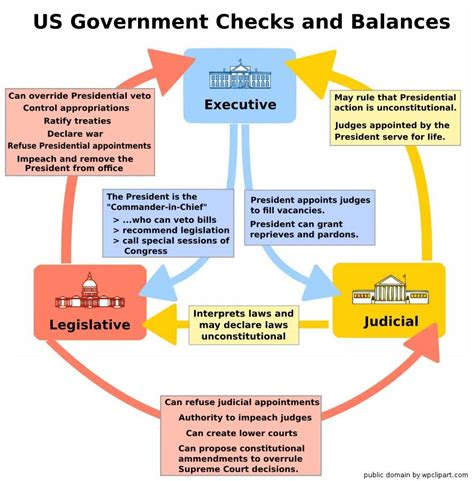 Background Check Government Checks And Balances Chart Buchanan Government