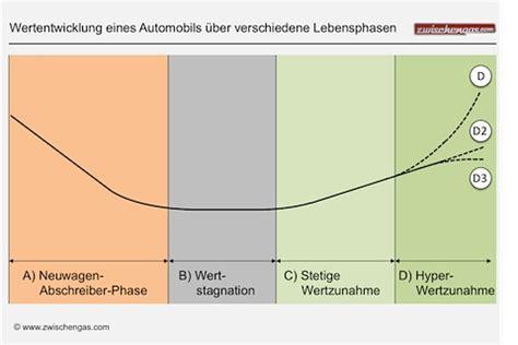 Auto Wertverlust Kurve by Die Universale Wertentwicklungs Kurve Oder Wie
