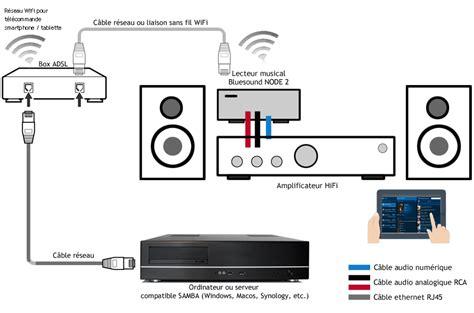 Cable Aux 1 1 1 2 Salon Dvd lecteur r 233 seau audio hifi 24bits 192khz