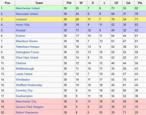 epl table chions league english premier league season on season hubpages