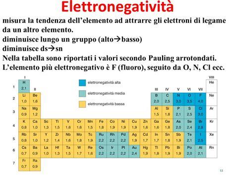 pon c 1 tavola e propriet 224 periodiche legami chimici ppt
