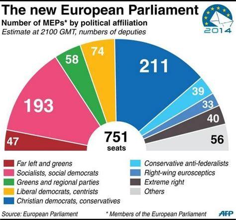 composizione deputati parlamento europeo elezioni 2014 composizione