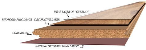 Types of Floors   Wood Floors Installation, Refinishing