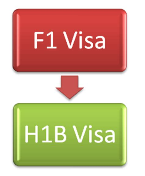 F1 Visa Experiences Mba by Process Of F1 To H1b Visa Change Of Status Opt