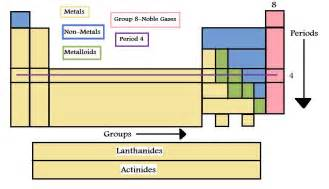 table basics chemwiki