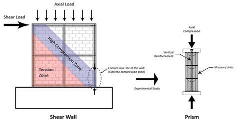 masonry layout event canada masonry design centre behaviour of partially