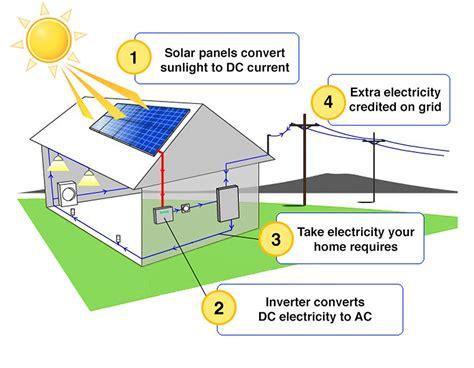photovoltaic solar panel diagram solar panel circuit