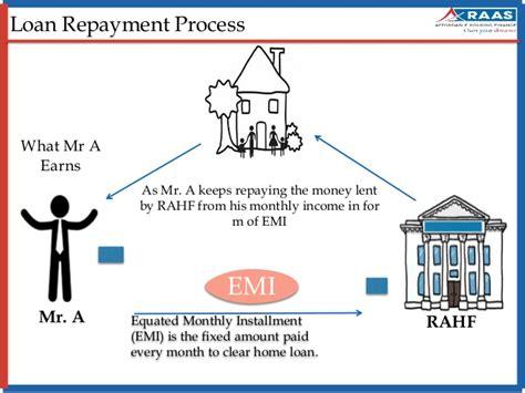 housing loan processing fee home loan process raas