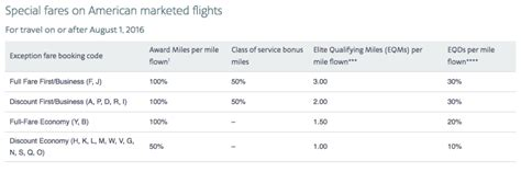 is using bulk fares for sapphire reserve tickets the frequent miler