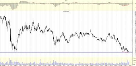 dbk bank roccacharts an 225 lisis t 233 cnico de mercados dbk de