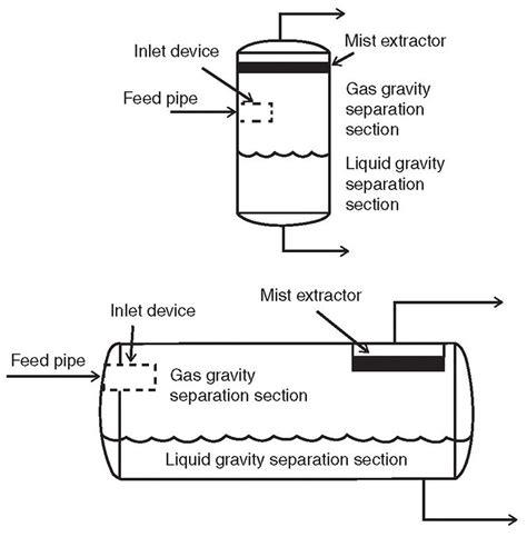 section separator ogf article gas liquids separators quantifying separation