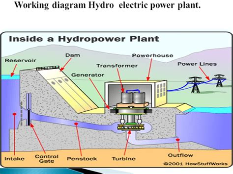 explain general layout of hydroelectric power plant hydroelectric power plant diagram wiring diagram manual