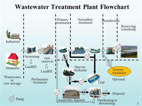 sewage treatment flow diagram 57 fresh sewage water treatment flow chart flowchart