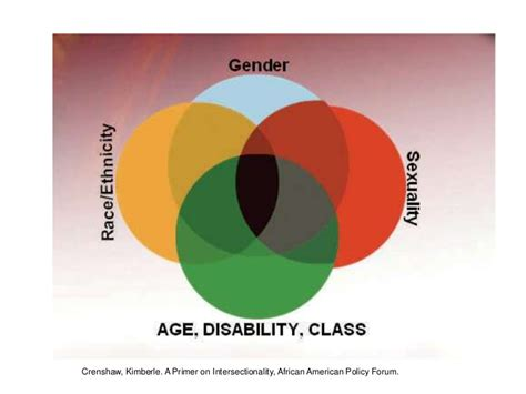 inter sectionality think outside the box identity and intersectionality