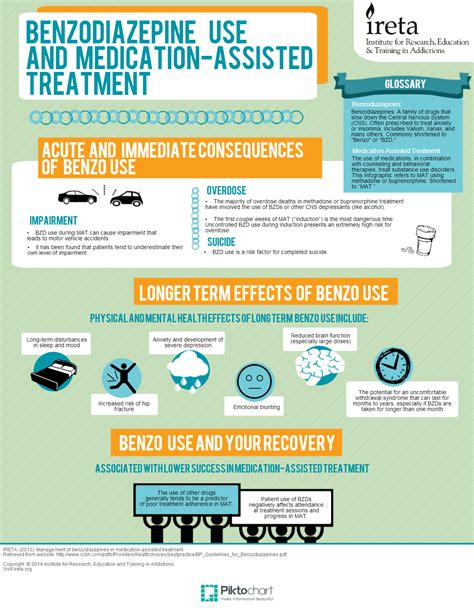 Outpatient Benzo Detox by Infographic Benzodiazepine Use And Medication Assisted