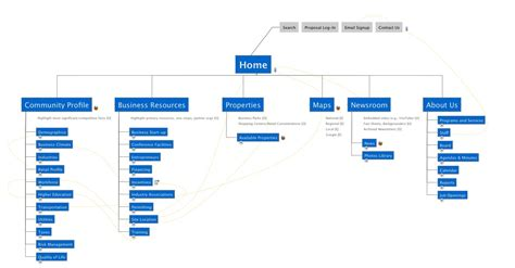 plan a website with mindmanager website map templatesvia