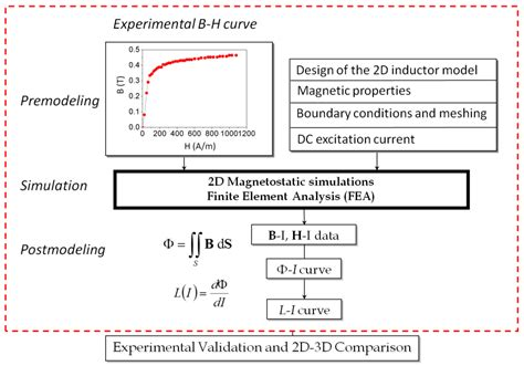 hysteretic iron inductor for transformer inrush current modeling in emtp modeling of nonlinear and hysteretic iron inductors in atp 28 images hysteretic iron