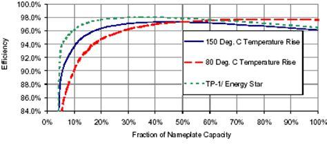 transformer impedance vs efficiency transformer best load for efficient function