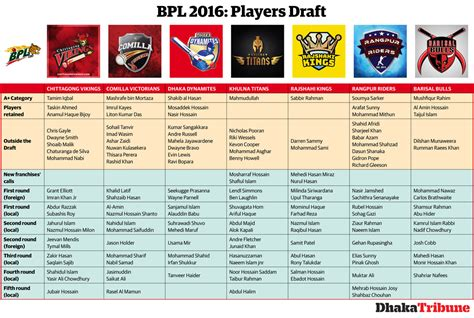 2017 all time photo player list image gallery bpl teams