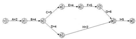 diagramme pert en ligne cours sur le reseau pert m 233 thode pert rocdacier